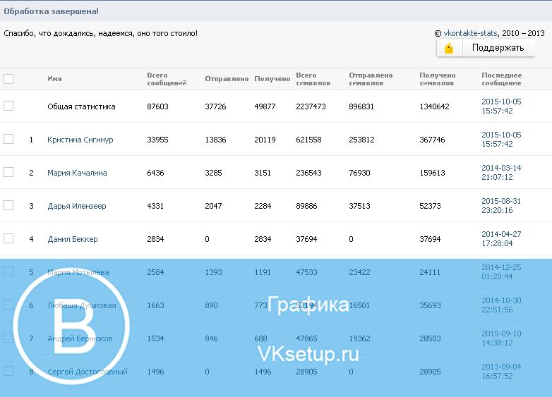 Результат сбора статистики